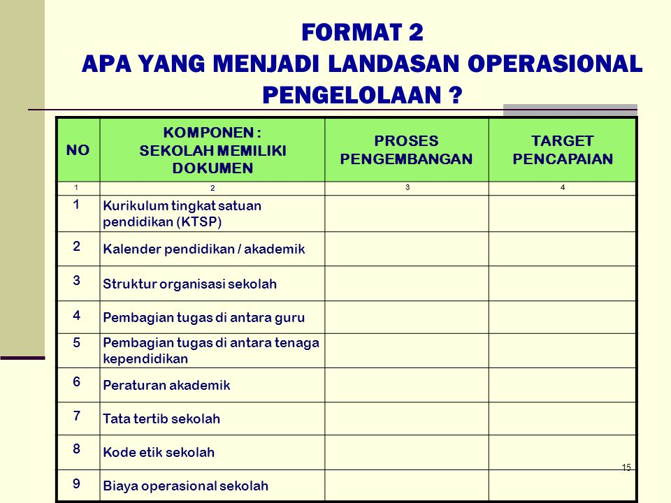 FORMAT 2 APA YANG MENJADI LANDASAN OPERASIONAL PENGELOLAAN .