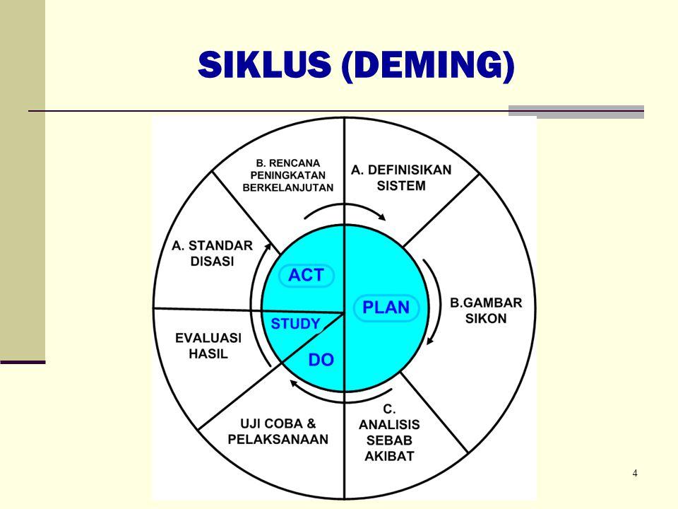 SIKLUS (DEMING) 4