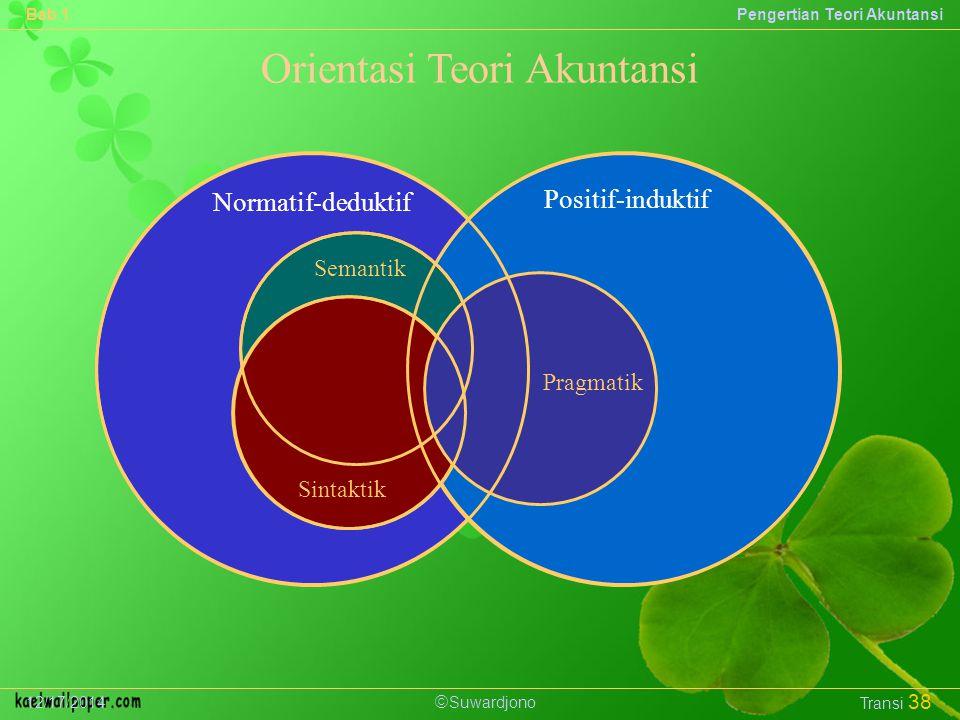  Suwardjono Bab 1Pengertian Teori Akuntansi 12/17/2014 Transi 38 Orientasi Teori Akuntansi Normatif-deduktif Positif-induktif Semantik Sintaktik Pragmatik