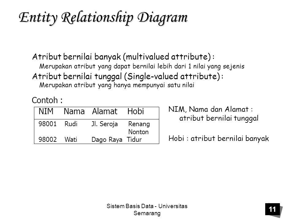 Sistem Basis Data - Universitas Semarang 11 Entity Relationship Diagram Atribut bernilai banyak (multivalued attribute) : Merupakan atribut yang dapat