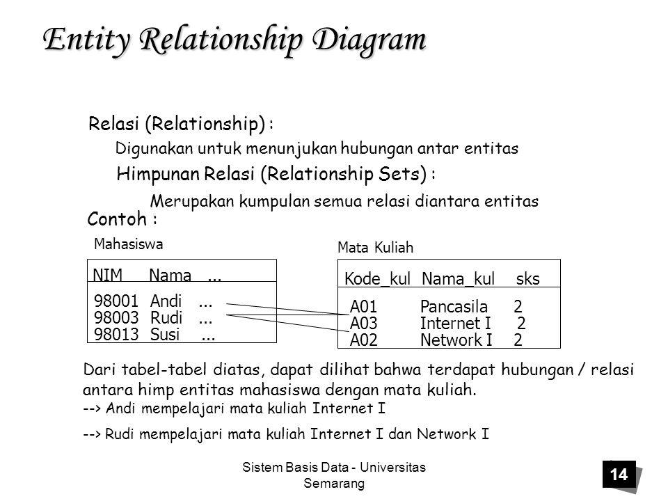 Sistem Basis Data - Universitas Semarang 14 Entity Relationship Diagram Relasi (Relationship) : Digunakan untuk menunjukan hubungan antar entitas Himp