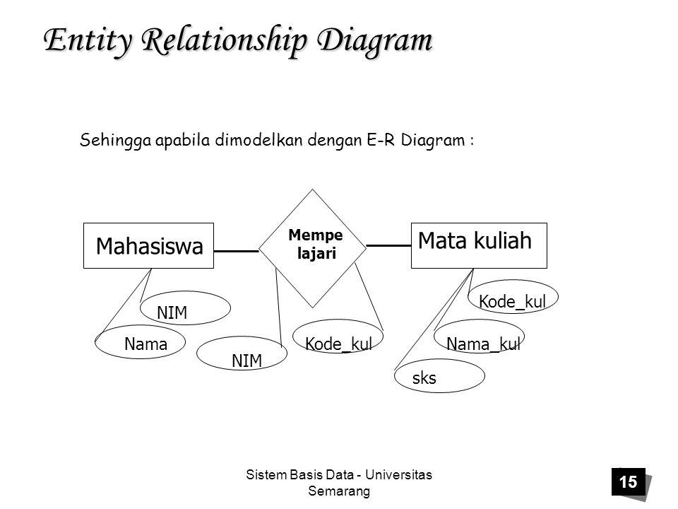 Sistem Basis Data - Universitas Semarang 15 Entity Relationship Diagram Sehingga apabila dimodelkan dengan E-R Diagram : Mahasiswa Mata kuliah Mempe l
