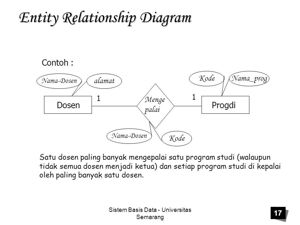 Sistem Basis Data - Universitas Semarang 17 Entity Relationship Diagram Contoh : DosenProgdi Menge palai 1 1 Nama-Dosen alamat Nama_progKode Nama-Dose