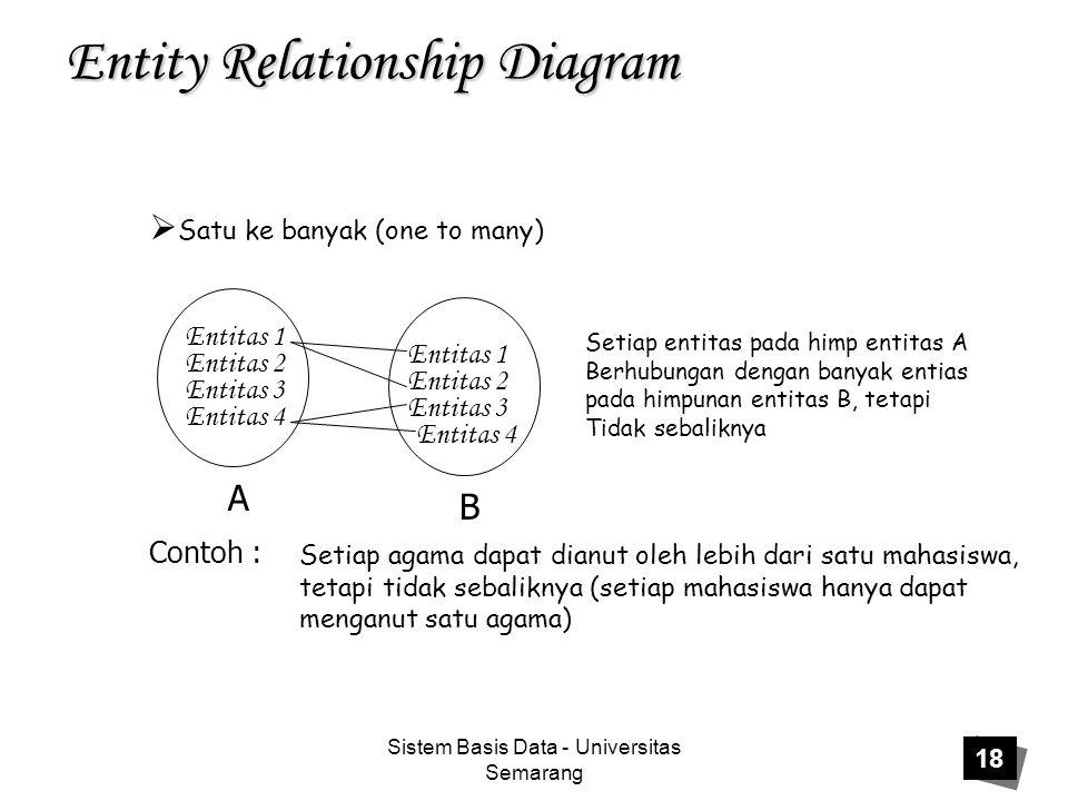 Sistem Basis Data - Universitas Semarang 18 Entity Relationship Diagram  Satu ke banyak (one to many) Setiap entitas pada himp entitas A Berhubungan