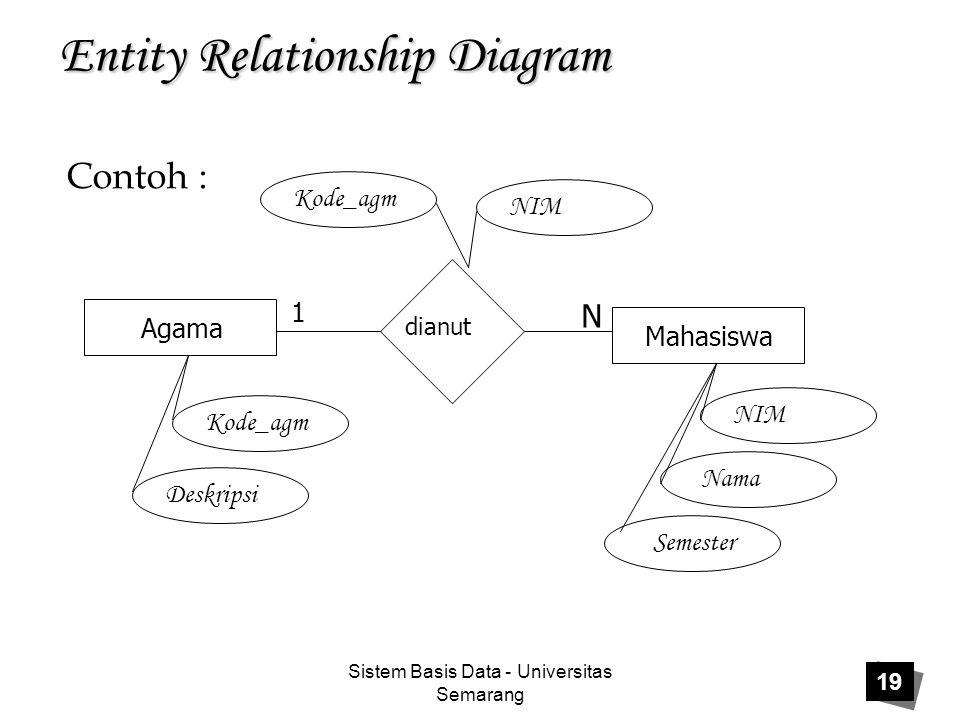 Sistem Basis Data - Universitas Semarang 19 Entity Relationship Diagram Agama Mahasiswa dianut 1 N Kode_agm Deskripsi Kode_agm NIM Nama Semester Conto