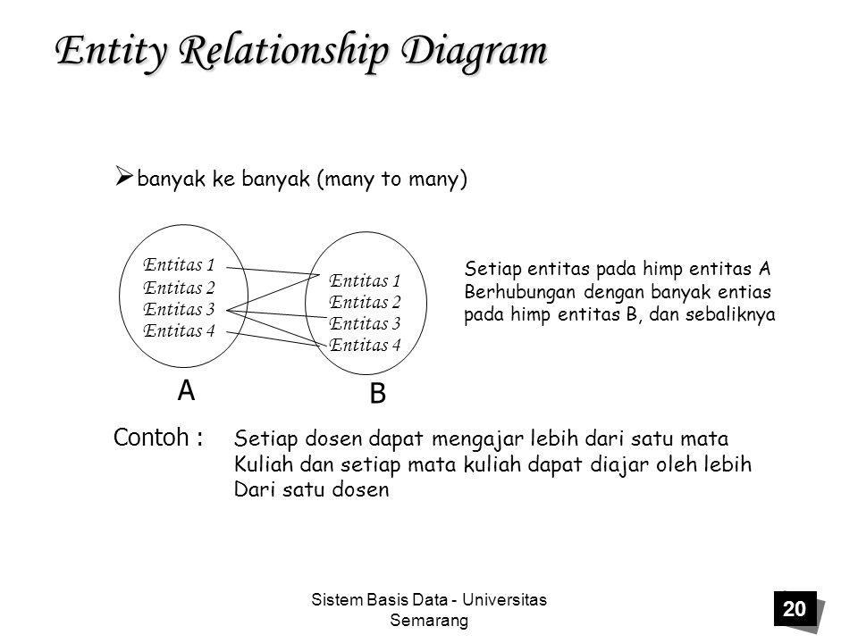 Sistem Basis Data - Universitas Semarang 20 Entity Relationship Diagram  banyak ke banyak (many to many) Setiap entitas pada himp entitas A Berhubung
