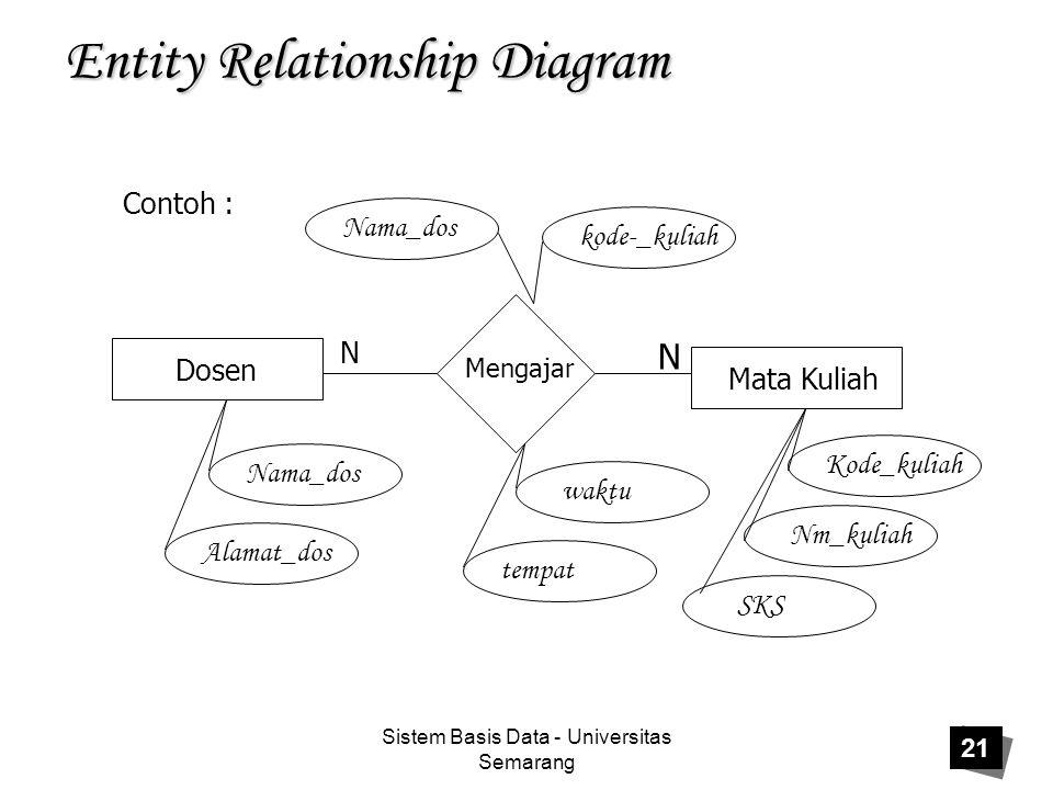 Sistem Basis Data - Universitas Semarang 21 Entity Relationship Diagram Contoh : Dosen Mata Kuliah Mengajar N N Nama_dos Alamat_dos Nama_dos tempat wa