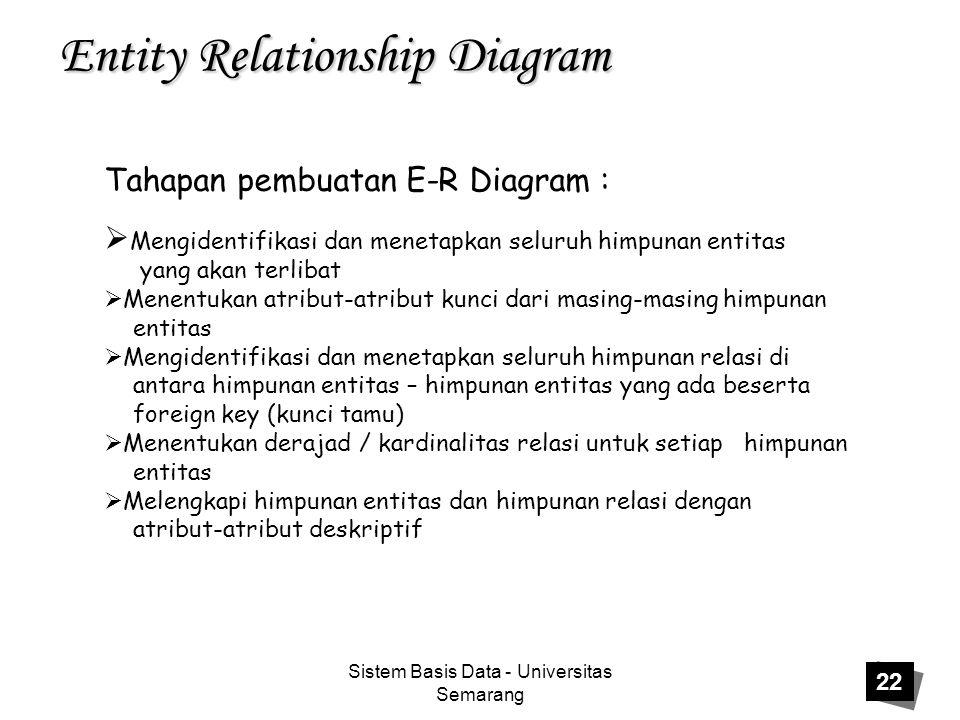 Sistem Basis Data - Universitas Semarang 22 Entity Relationship Diagram Tahapan pembuatan E-R Diagram :  Mengidentifikasi dan menetapkan seluruh himp
