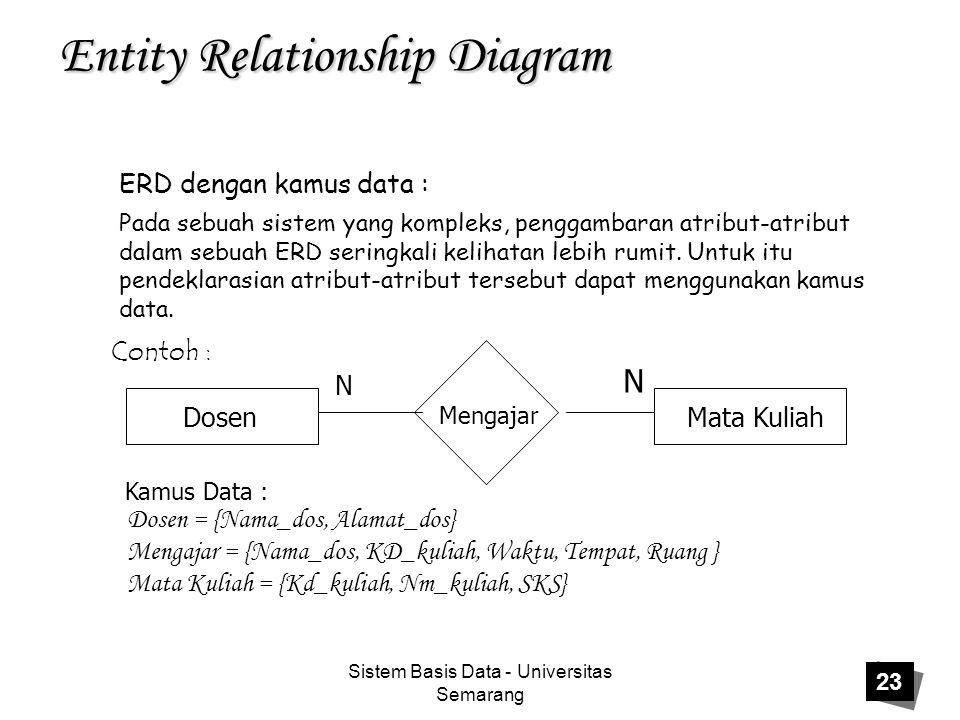 Sistem Basis Data - Universitas Semarang 23 Entity Relationship Diagram ERD dengan kamus data : Pada sebuah sistem yang kompleks, penggambaran atribut