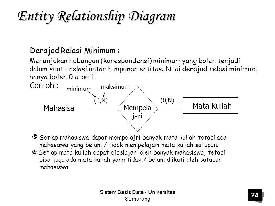 Sistem Basis Data - Universitas Semarang 24 Entity Relationship Diagram Derajad Relasi Minimum : Menunjukan hubungan (korespondensi) minimum yang bole