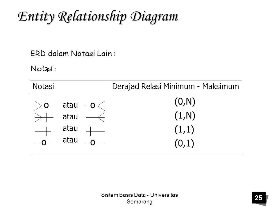 Sistem Basis Data - Universitas Semarang 25 Entity Relationship Diagram ERD dalam Notasi Lain : Notasi : Notasi Derajad Relasi Minimum - Maksimum (0,N