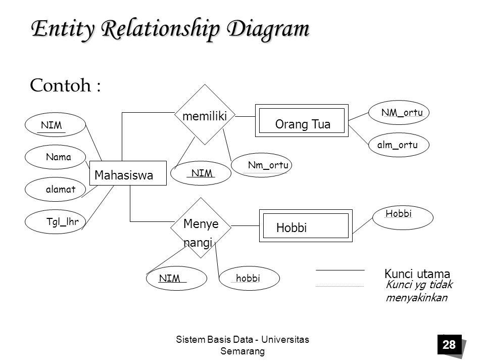 Sistem Basis Data - Universitas Semarang 28 Entity Relationship Diagram Orang Tua Hobbi Mahasiswa memiliki Menye nangi NIM Nama alamat Tgl_lhr NIM Nm_