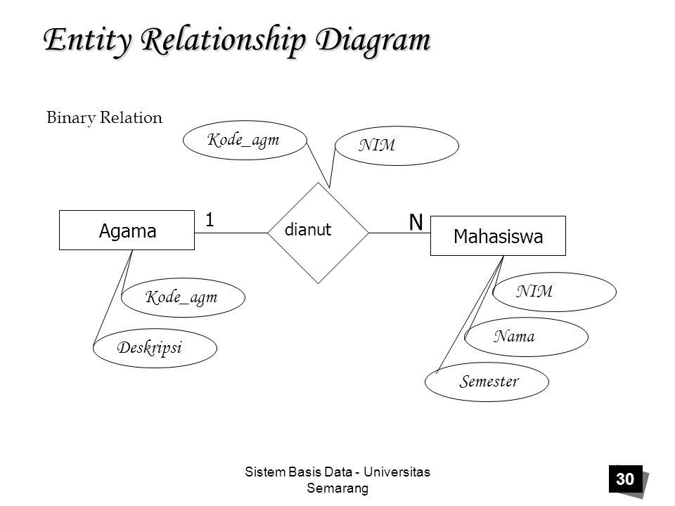 Sistem Basis Data - Universitas Semarang 30 Entity Relationship Diagram Agama Mahasiswa dianut 1 N Kode_agm Deskripsi Kode_agm NIM Nama Semester Binar