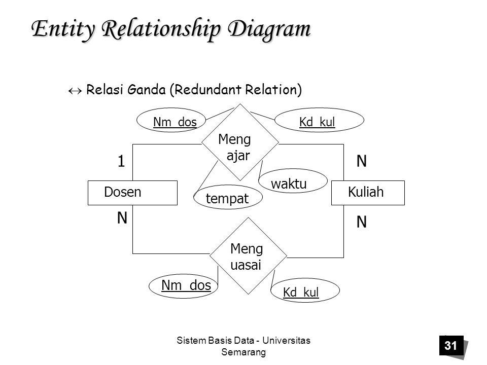 Sistem Basis Data - Universitas Semarang 31 Entity Relationship Diagram  Relasi Ganda (Redundant Relation) Dosen Kuliah Meng ajar Meng uasai 1 N N N