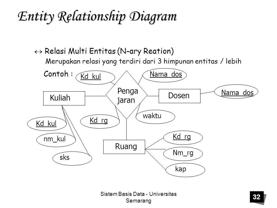 Sistem Basis Data - Universitas Semarang 32 Entity Relationship Diagram  Relasi Multi Entitas (N-ary Reation) Merupakan relasi yang terdiri dari 3 hi