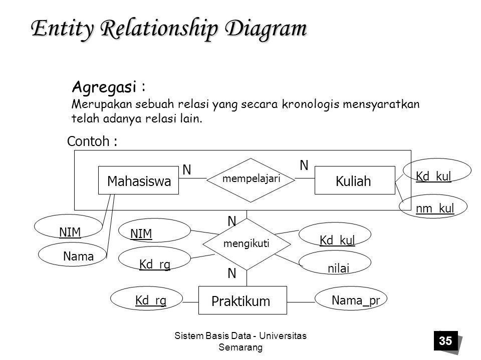 Sistem Basis Data - Universitas Semarang 35 Entity Relationship Diagram Agregasi : Contoh : Mahasiswa Praktikum Merupakan sebuah relasi yang secara kr