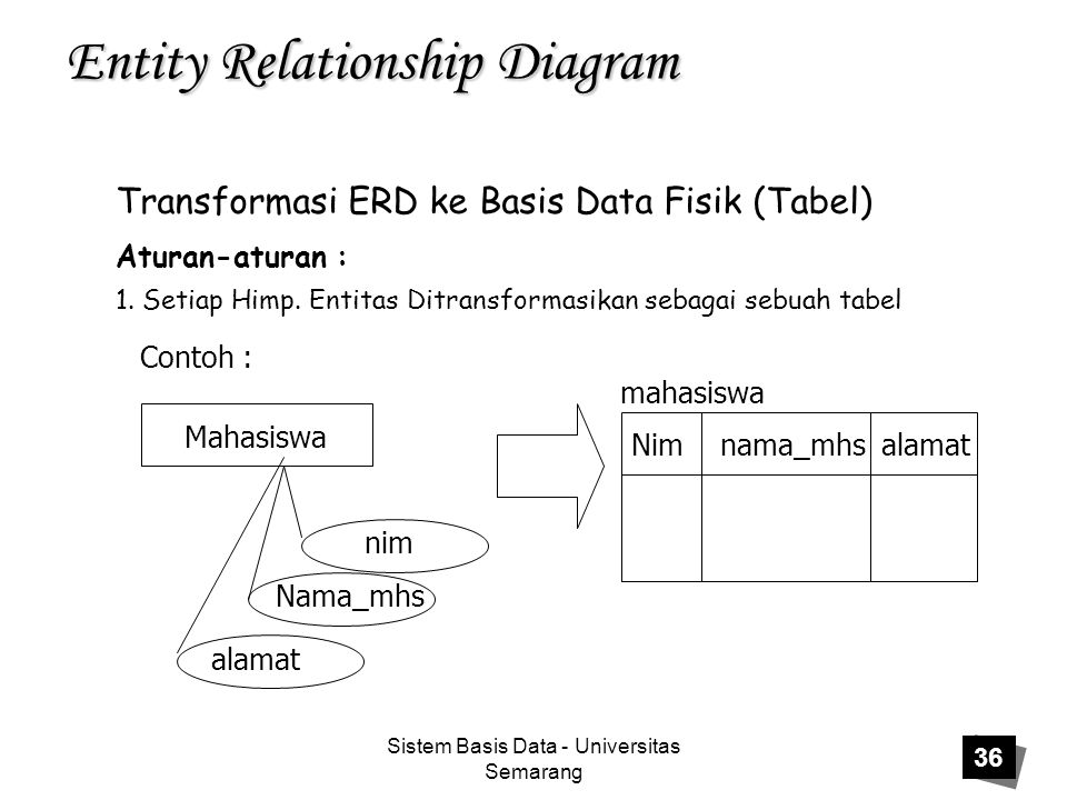 Sistem Basis Data - Universitas Semarang 36 Entity Relationship Diagram Transformasi ERD ke Basis Data Fisik (Tabel) Aturan-aturan : 1.