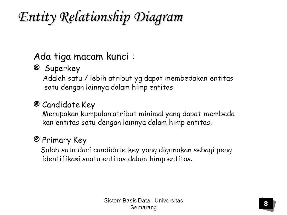 Sistem Basis Data - Universitas Semarang 9 Entity Relationship Diagram superkey Candidate Key Primary Key Contoh : No_KTP No_SIM Nama Alamat Superkey : No_KTP+No_SIM+Nama+Alamat No_KTP+No_SIM+Nama No_KTP+No_SIM No_KTP No_SIM Candidate Key: No_KTP No_SIM Primary Key: No_KTP atau No_SIM tergantung kebutuhan