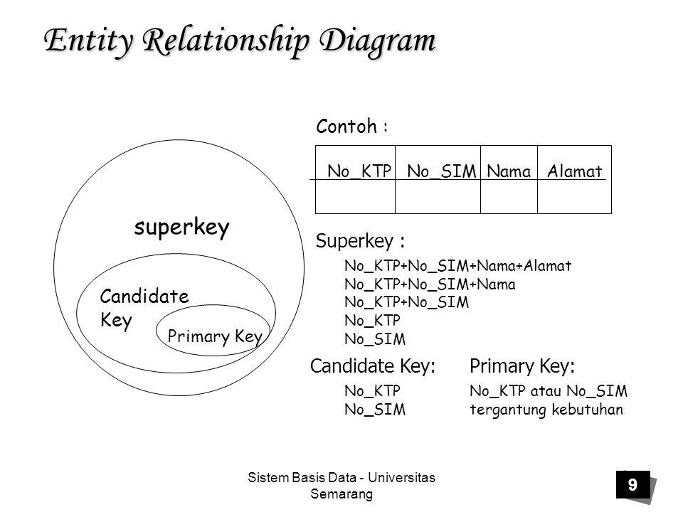 Sistem Basis Data - Universitas Semarang 30 Entity Relationship Diagram Agama Mahasiswa dianut 1 N Kode_agm Deskripsi Kode_agm NIM Nama Semester Binary Relation