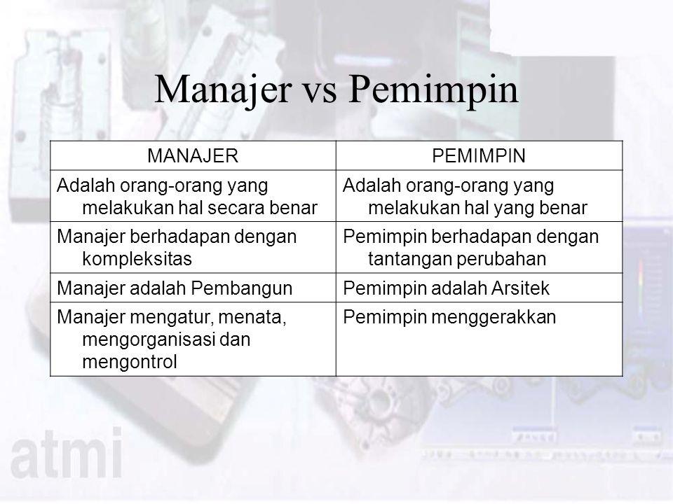 Manajer vs Pemimpin MANAJERPEMIMPIN Adalah orang-orang yang melakukan hal secara benar Adalah orang-orang yang melakukan hal yang benar Manajer berhadapan dengan kompleksitas Pemimpin berhadapan dengan tantangan perubahan Manajer adalah PembangunPemimpin adalah Arsitek Manajer mengatur, menata, mengorganisasi dan mengontrol Pemimpin menggerakkan
