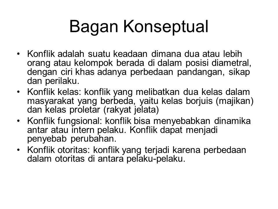 Pandangan Antropologis Masyarakat Jawa Timur terbagi ke dalam wilayah Mataraman dan Monconegari Secara tipologikal, masyarakat Mataraman lebih halus dibanding masyarakat Monconegari Potensi konflik di wilayah monconegari lebih tinggi dibanding dengan wilayah mataraman.