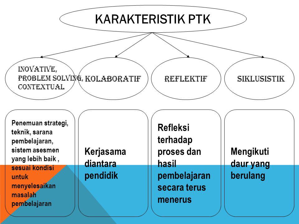 KARAKTERISTIK PTK INOVATIve, Problem Solving, ContexTual KOLABORATIFREFLEKTIFSIKLUSISTIk Penemuan strategi, teknik, sarana pembelajaran, sistem asesme