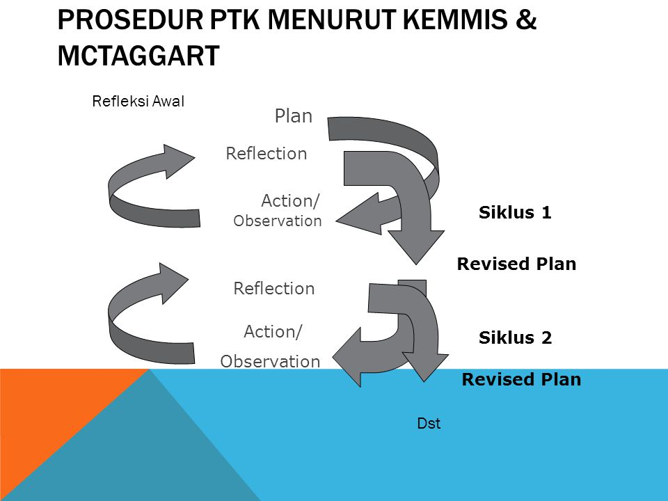 PROSEDUR PTK MENURUT KEMMIS & MCTAGGART Plan Action/ Observation Reflection Revised Plan Action/ Observation Reflection Revised Plan Siklus 1 Siklus 2