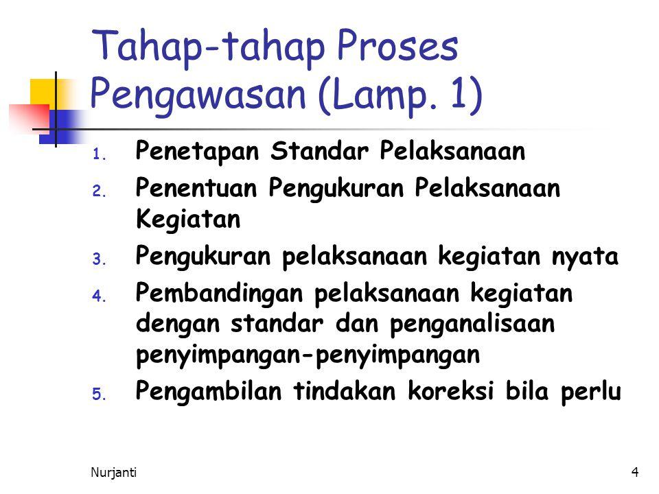 Nurjanti5 Tahap-tahap Proses Pengawasan (Lamp.1) 1.