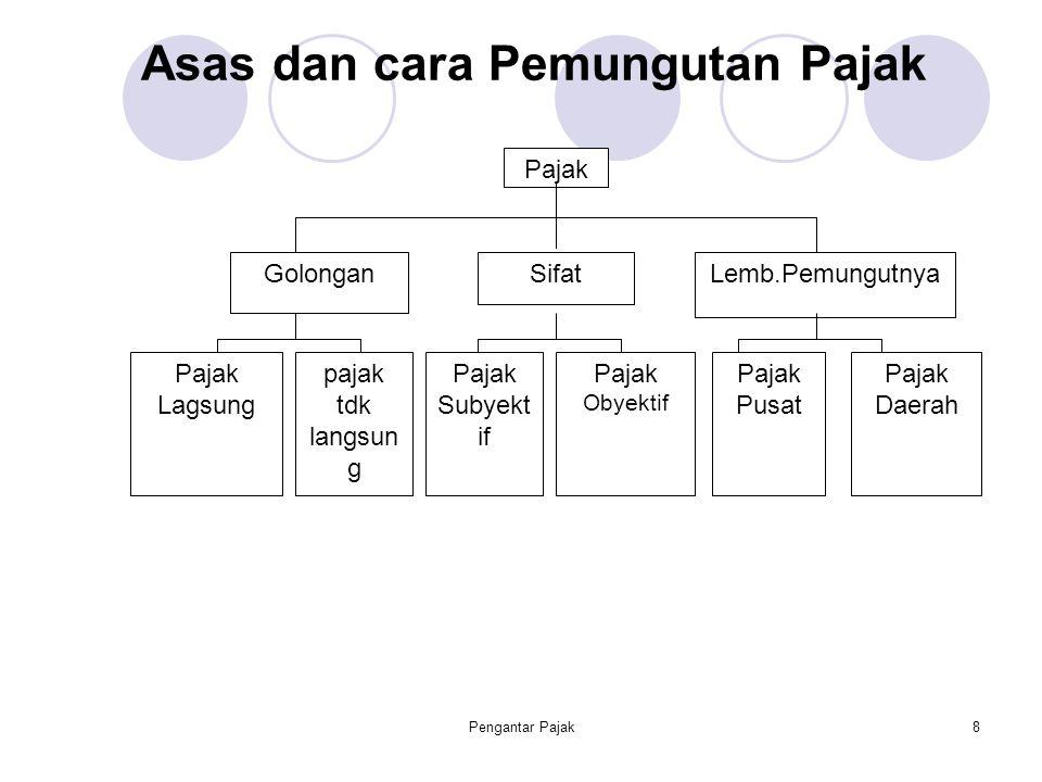 Pengantar Pajak8 Asas dan cara Pemungutan Pajak Pajak GolonganSifatLemb.Pemungutnya Pajak Daerah Pajak Pusat Pajak Obyektif Pajak Subyekt if Pajak Lag