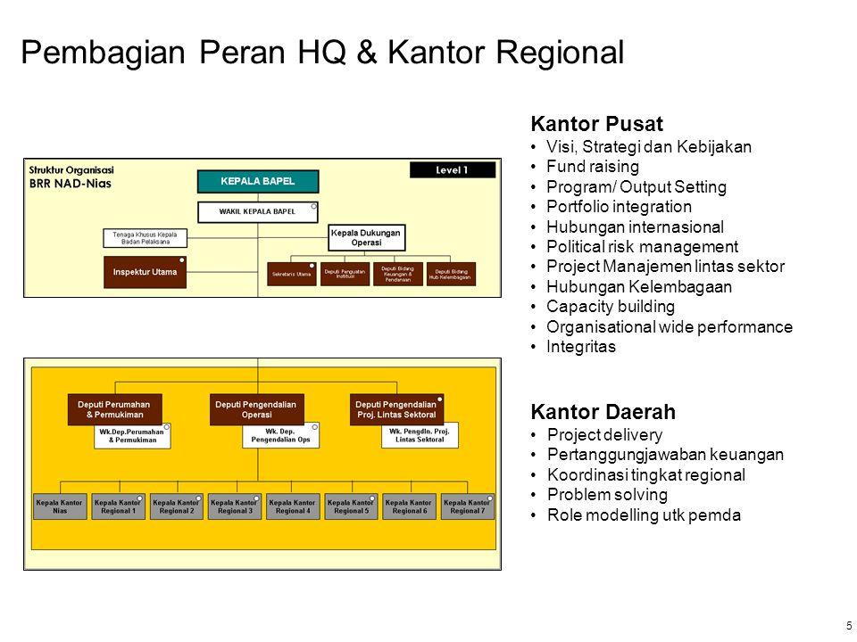 6 6 COO Kantor COO akan dikembangkan untuk mendukung delivery dari program pada kantor regional 5 Cross Sectoral Projects Provincial Economic Infrastructure Housing Inner City Development Banda Aceh Social Transformation Civil Services Reform Natural Resources Management