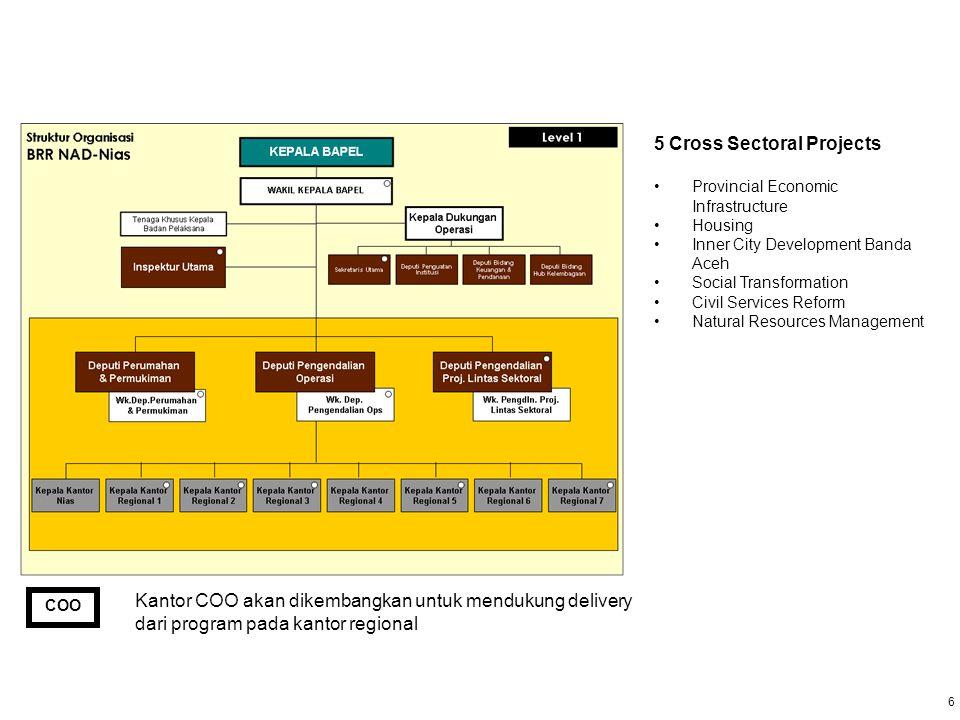 7 7 Struktur Kantor Regional Kepala Kantor Wilayah Sekretriat Kanwil GM Infrastruktur Bina Program GM Pengmbgn Ekonomi GM Kes.
