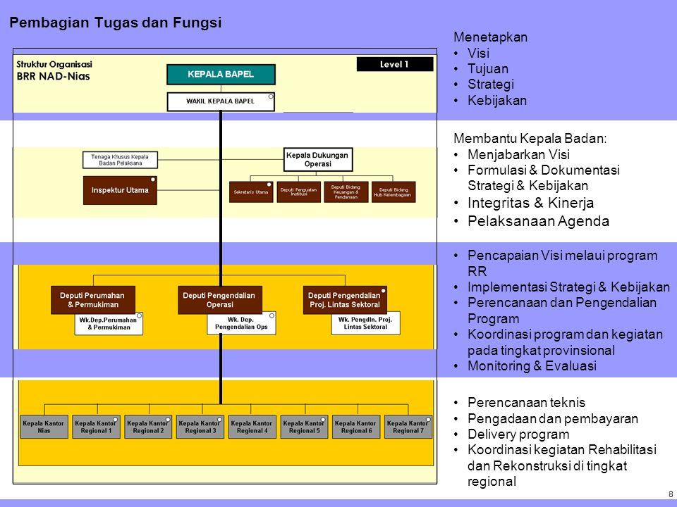 8 8 Pembagian Tugas dan Fungsi Menetapkan Visi Tujuan Strategi Kebijakan Membantu Kepala Badan: Menjabarkan Visi Formulasi & Dokumentasi Strategi & Kebijakan Integritas & Kinerja Pelaksanaan Agenda Perencanaan teknis Pengadaan dan pembayaran Delivery program Koordinasi kegiatan Rehabilitasi dan Rekonstruksi di tingkat regional Pencapaian Visi melaui program RR Implementasi Strategi & Kebijakan Perencanaan dan Pengendalian Program Koordinasi program dan kegiatan pada tingkat provinsional Monitoring & Evaluasi