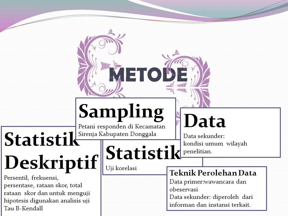 METODE Statistik Deskriptif Persentil, frekuensi, persentase, rataan skor, total rataan skor dan untuk menguji hipotesis digunakan analisis uji Tau B-