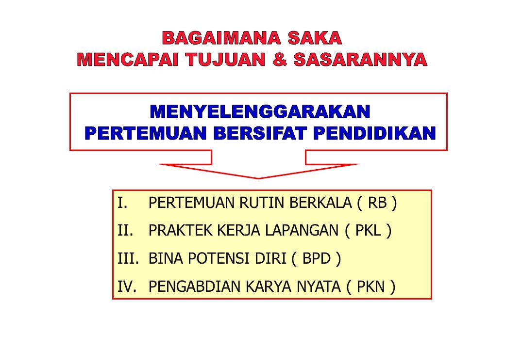 I.PERTEMUAN RUTIN BERKALA ( RB ) II.PRAKTEK KERJA LAPANGAN ( PKL ) III.BINA POTENSI DIRI ( BPD ) IV.PENGABDIAN KARYA NYATA ( PKN )