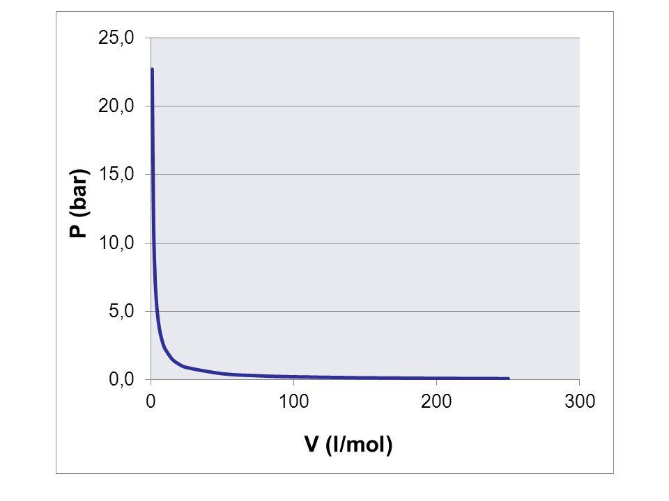  Molekul dipandang sebagai partikel yang memiliki volume, sehingga V tidak boleh kurang dari suatu konstanta  V diganti dengan (V – b)  Pada jarak tertentu molekul saling berinteraksi  mempengaruhi tekanan, P diganti dengan (P + a/V 2 )