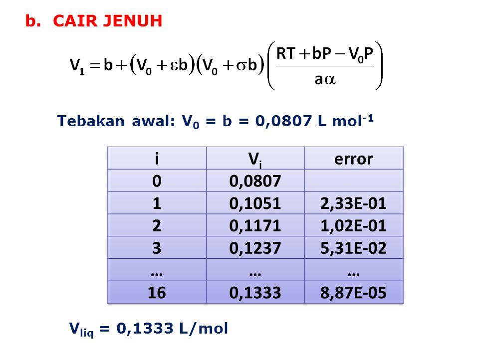 b. CAIR JENUH Tebakan awal: V 0 = b = 0,0807 L mol -1 V liq = 0,1333 L/mol