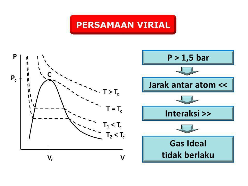 PERSAMAAN VIRIAL  C T > T c T = T c T 1 < T c T 2 < T c PcPc VcVc P V P > 1,5 bar Jarak antar atom << Interaksi >> Gas Ideal tidak berlaku