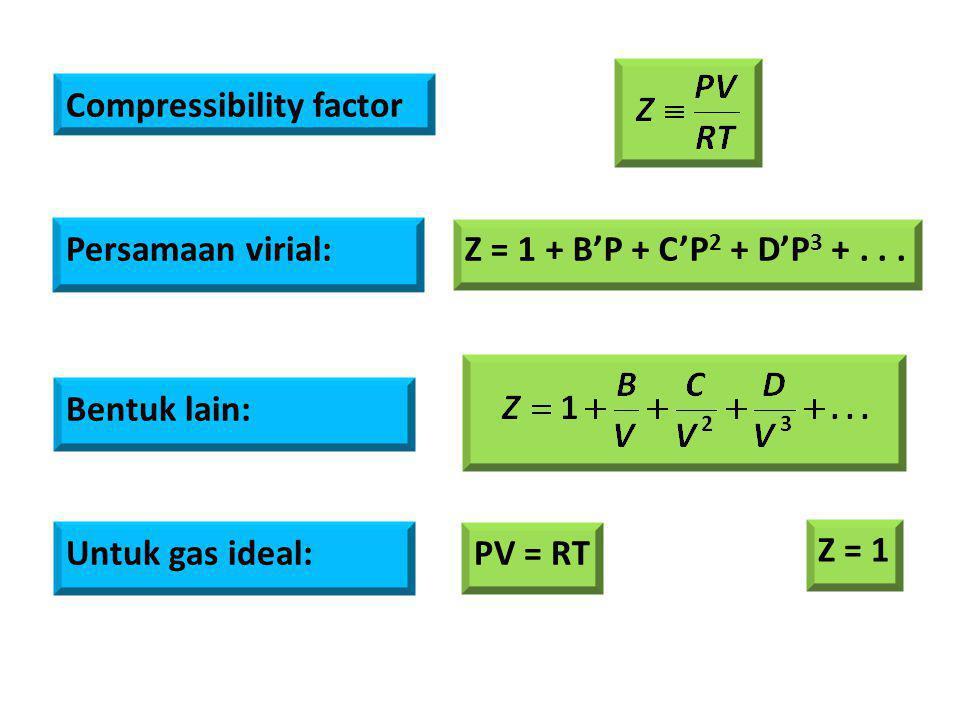 Compressibility factor Persamaan virial: Z = 1 + B'P + C'P 2 + D'P 3 +... Bentuk lain: Untuk gas ideal: PV = RT Z = 1