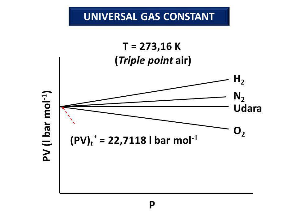 UNIVERSAL GAS CONSTANT H2H2 N2N2 Udara O2O2 PV (l bar mol -1 ) P (PV) t * = 22,7118 l bar mol -1 T = 273,16 K (Triple point air)