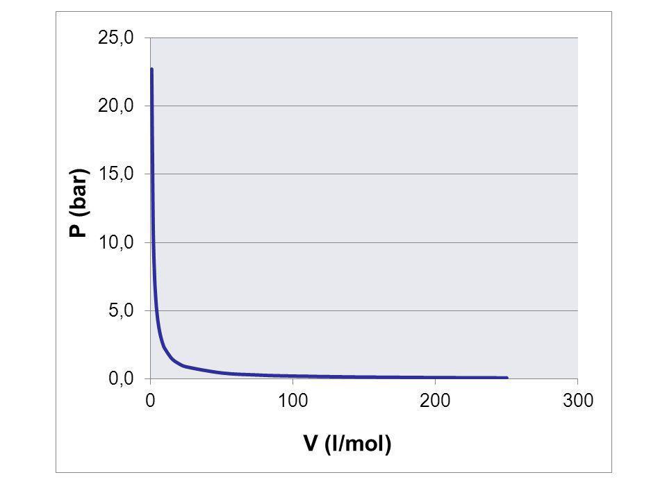 GAS NYATA A B C D V P liquid + vapor vapor liquiddew point bubble point