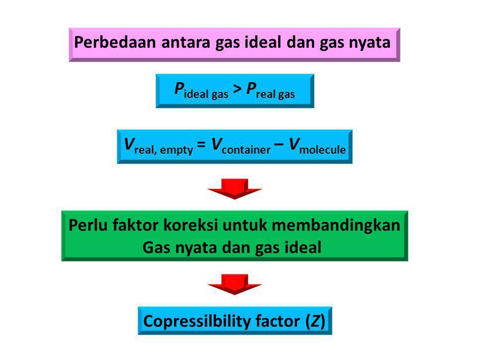 Perbedaan antara gas ideal dan gas nyata P ideal gas > P real gas V real, empty = V container – V molecule Perlu faktor koreksi untuk membandingkan Ga
