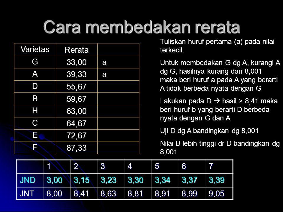 Cara membedakan rerata VarietasRerata G33,00 a A39,33 a D55,67 B59,67 H63,00 C64,67 E72,67 F87,33 Tuliskan huruf pertama (a) pada nilai terkecil. Untu