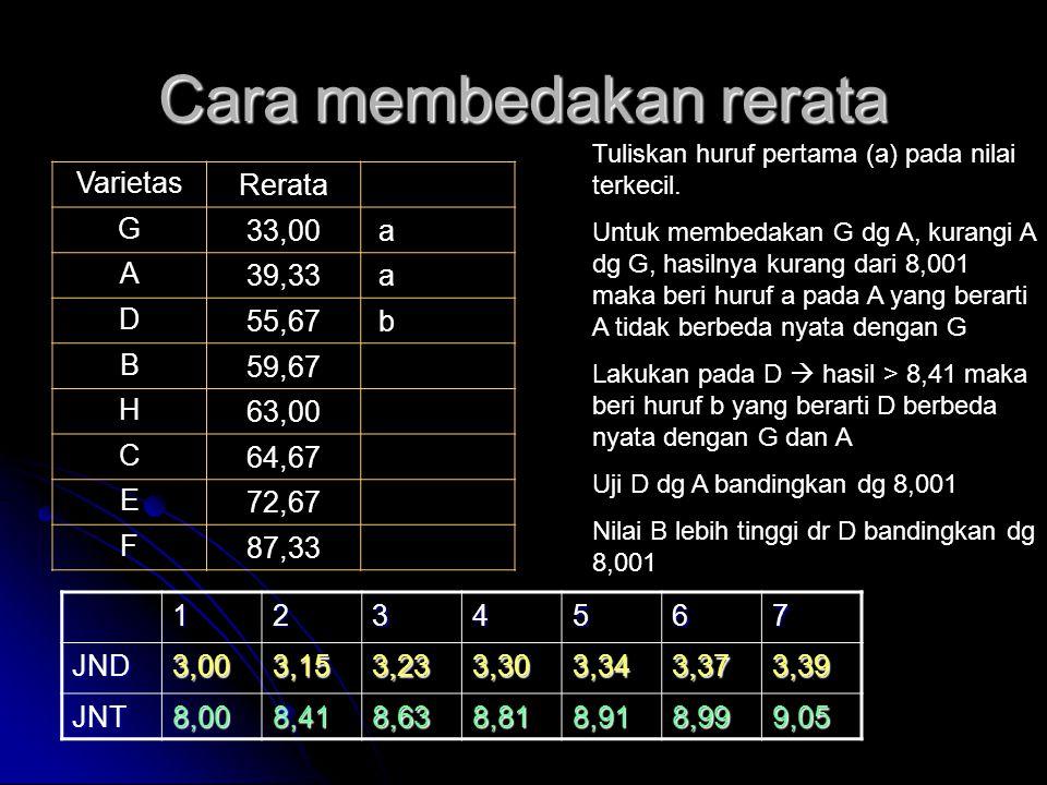 Cara membedakan rerata VarietasRerata G33,00 a A39,33 a D55,67 b B59,67 H63,00 C64,67 E72,67 F87,33 Tuliskan huruf pertama (a) pada nilai terkecil. Un