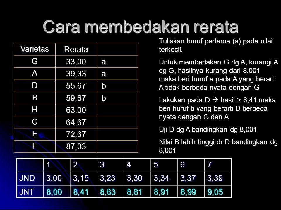 Cara membedakan rerata VarietasRerata G33,00 a A39,33 a D55,67 b B59,67 b H63,00 C64,67 E72,67 F87,33 Tuliskan huruf pertama (a) pada nilai terkecil.