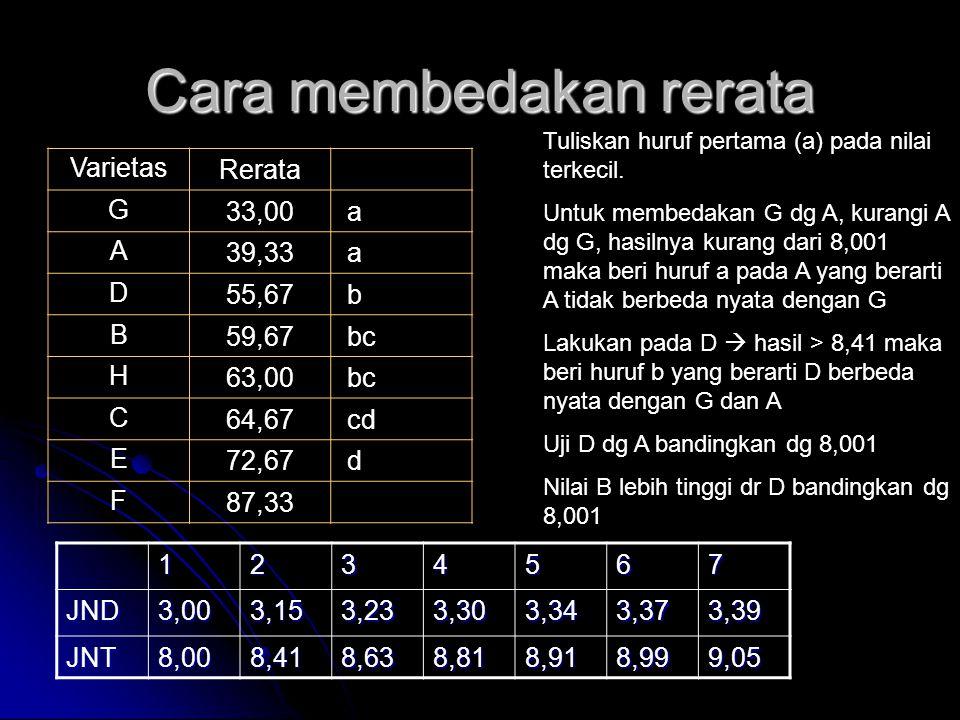 Cara membedakan rerata VarietasRerata G33,00 a A39,33 a D55,67 b B59,67 bc H63,00 bc C64,67 cd E72,67 d F87,33 Tuliskan huruf pertama (a) pada nilai t