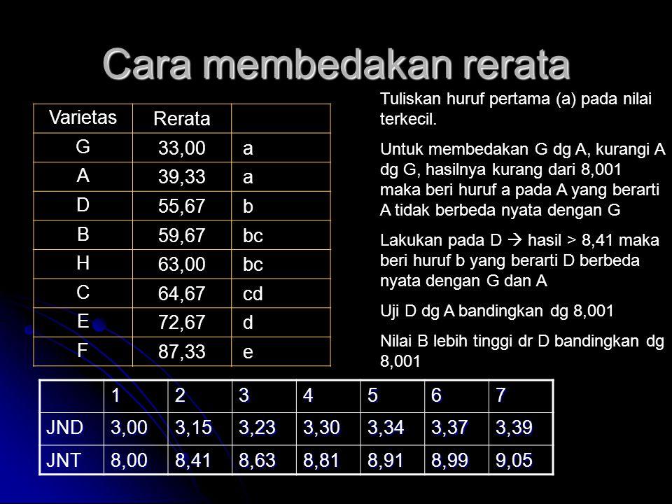 Cara membedakan rerata VarietasRerata G33,00 a A39,33 a D55,67 b B59,67 bc H63,00 bc C64,67 cd E72,67 d F87,33 e Tuliskan huruf pertama (a) pada nilai