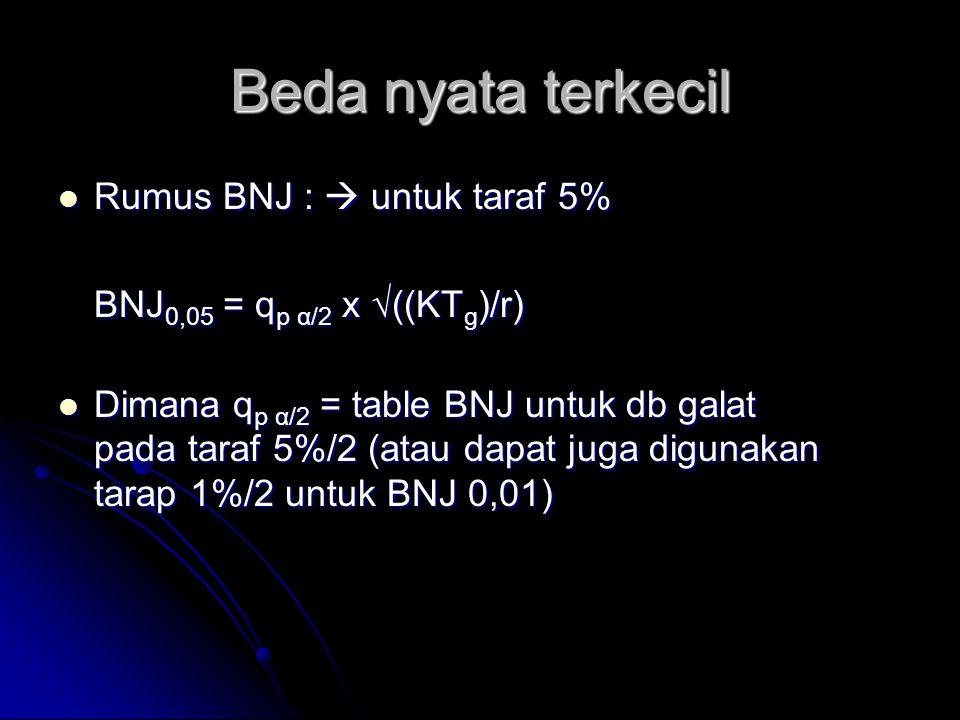 Beda nyata terkecil Rumus BNJ :  untuk taraf 5% Rumus BNJ :  untuk taraf 5% BNJ 0,05 = q p α/2 x √((KT g )/r) Dimana q p α/2 = table BNJ untuk db ga