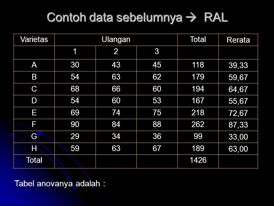 Contoh data sebelumnya  RAL Tabel anovanya adalah : VarietasUlanganTotal Rerata 123 A304345118 39,33 B546362179 59,67 C686660194 64,67 D546053167 55,