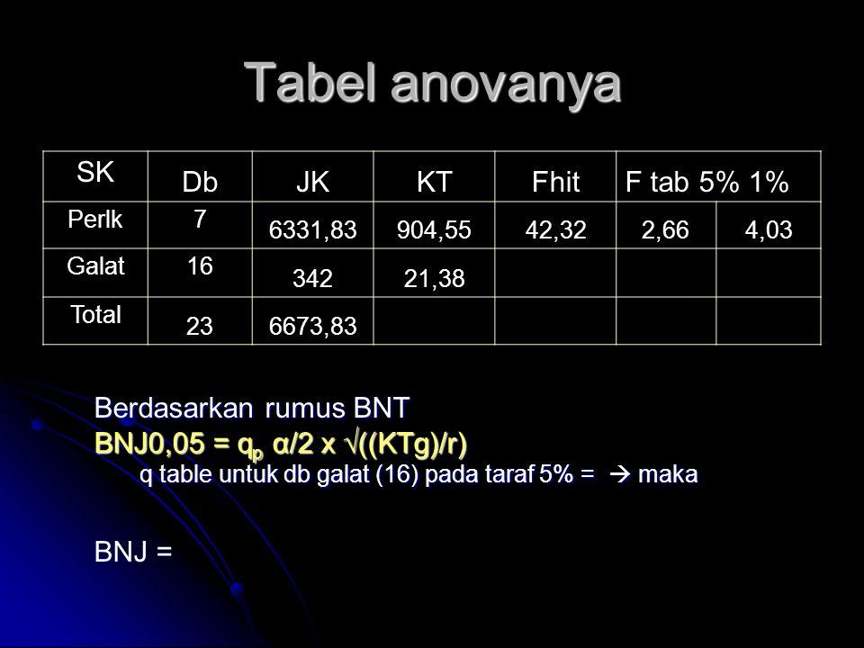 Tabel anovanya SK DbJKKTFhitF tab 5% 1% Perlk7 6331,83904,5542,322,664,03 Galat16 34221,38 Total 236673,83 Berdasarkan rumus BNT BNJ0,05 = q p α/2 x √
