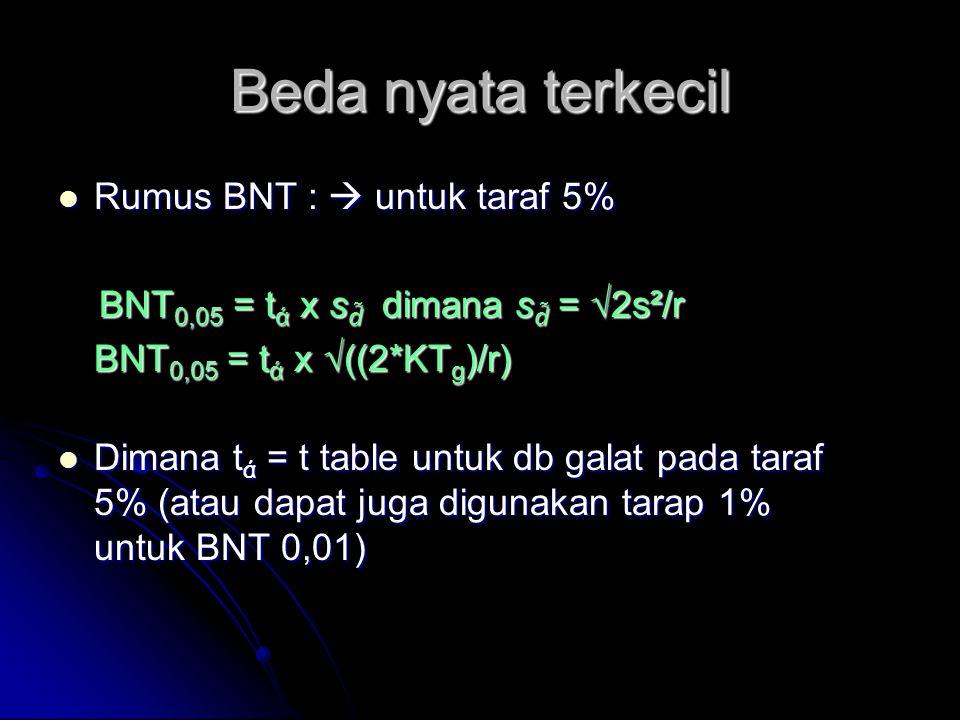 Beda nyata terkecil Rumus BNT :  untuk taraf 5% Rumus BNT :  untuk taraf 5% BNT 0,05 = t ά x s d̃ dimana s d̃ = √2s²/r BNT 0,05 = t ά x s d̃ dimana